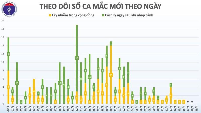 72 gio Viet Nam chua ghi nhan them ca nhiem COVID-19 moi, 201 nguoi khoi benh-Hinh-3