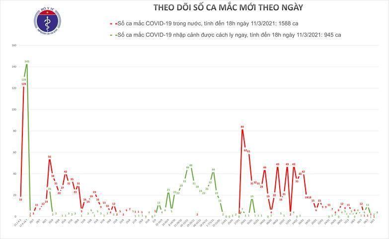 Ban tin COVID-19: Ghi nhan them 4 ca mac tai 3 tinh