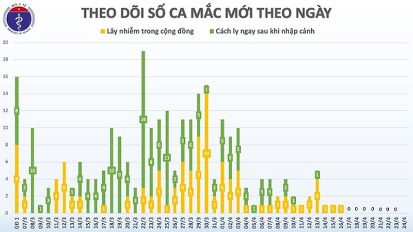 Ngay thu 8 lien tiep Viet Nam khong co ca mac moi COVID-19-Hinh-2