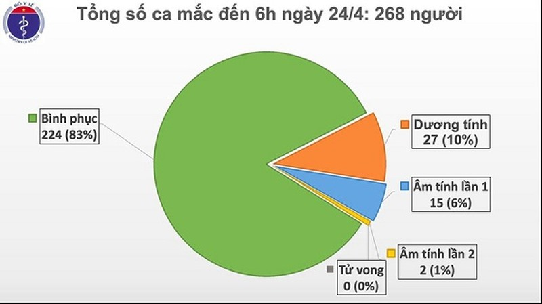 Ngay thu 8 lien tiep Viet Nam khong co ca mac moi COVID-19