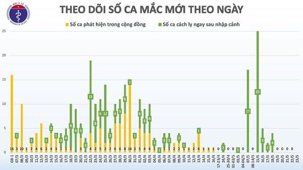Sang 23/5: Viet Nam 37 ngay khong co ca mac COVID-19 trong cong dong
