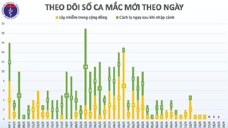 Lan dau tien trong hon 1 thang qua, 4 ngay lien tuc, Viet Nam khong co ca mac moi COVID-19-Hinh-2