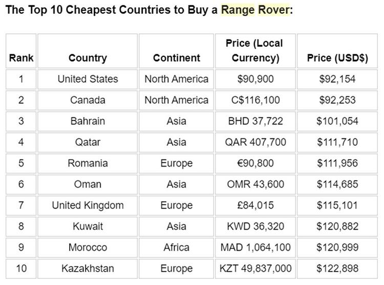 Nguoi dung Viet phai mua Range Rover voi gia cao thu 3 the gioi-Hinh-3