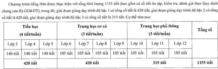 Bo GD&DT thong tin ve tieng Han, tieng Duc la mon hoc