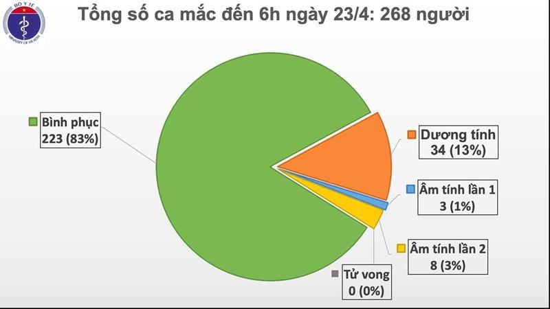 Lien tiep 1 tuan, Viet Nam khong co ca mac moi COVID-19