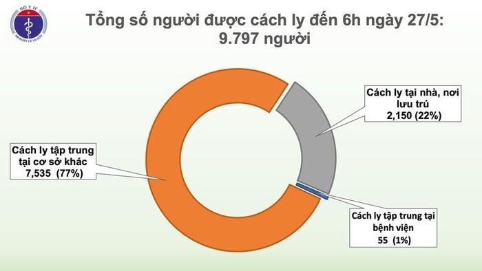 Sang 27/5: 41 ngay Viet Nam khong co ca COVID-19 moi trong cong dong-Hinh-2