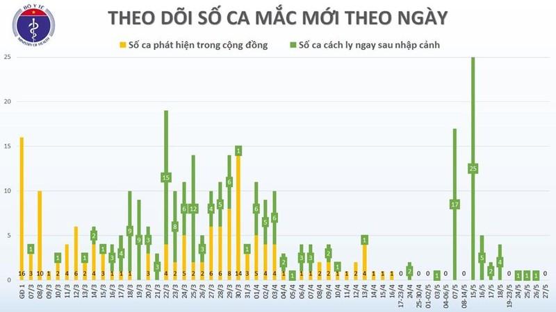 Chieu 27/5, khong co ca mac moi, VN dieu tri khoi 278 benh nhan-Hinh-2