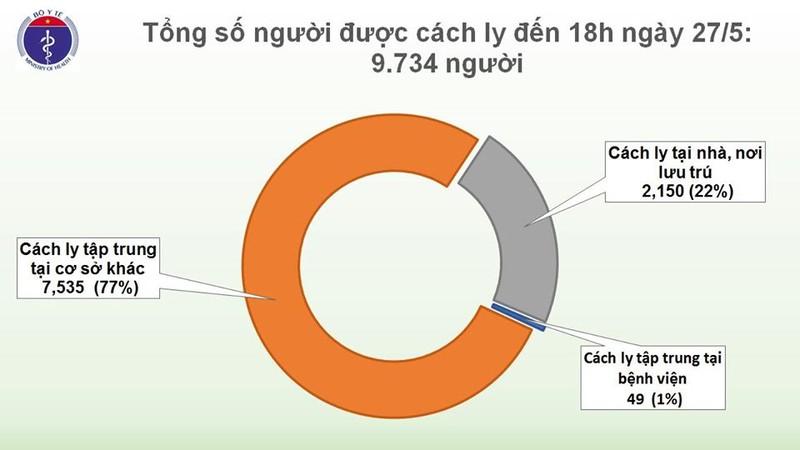 Chieu 27/5, khong co ca mac moi, VN dieu tri khoi 278 benh nhan-Hinh-3