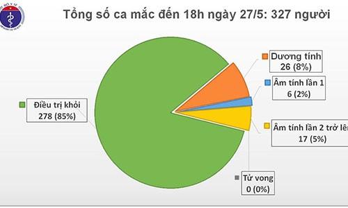 Chieu 27/5, khong co ca mac moi, VN dieu tri khoi 278 benh nhan