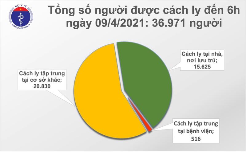 Sang 9/4: Co 1 ca mac COVID-19 tai Bac Ninh-Hinh-2
