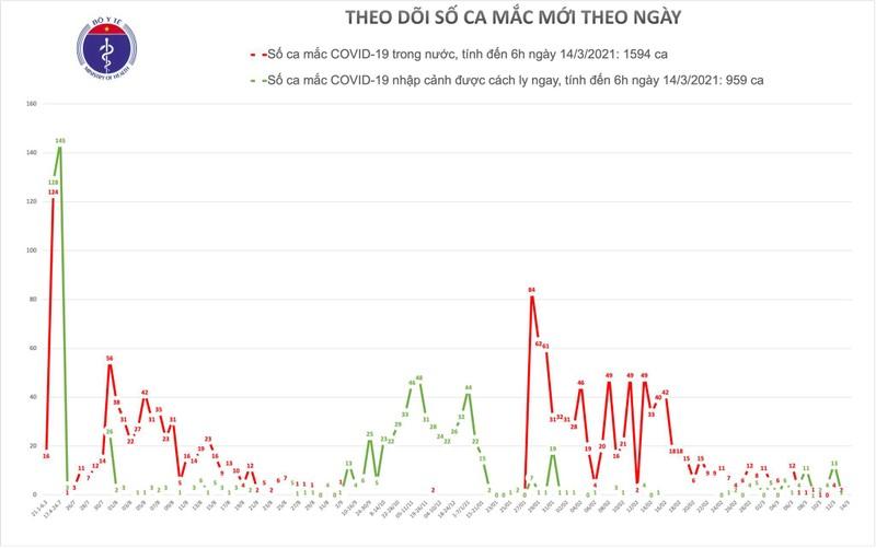 Chieu 14/3: TP Ho Chi Minh co 1 ca mac COVID-19 la chuyen gia nhap canh