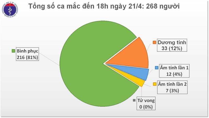 5 ngay lien tiep Viet Nam khong co ca mac moi COVID-19, tong ca khoi chiem hon 80%-Hinh-2