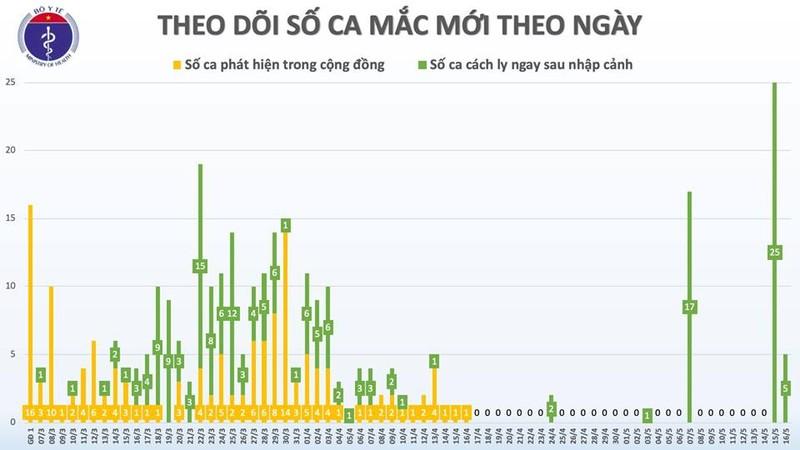 Them 4 benh nhan COVID-19, ca 315 co 17 F1, Viet Nam 318 ca-Hinh-3