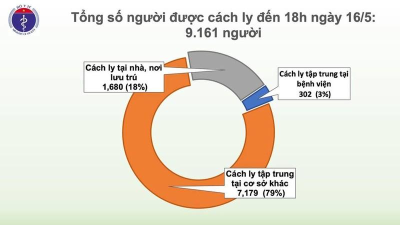 Them 4 benh nhan COVID-19, ca 315 co 17 F1, Viet Nam 318 ca-Hinh-4