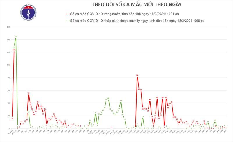 Chieu 18/3: Co 3 ca mac COVID-19 tai Hai Duong va Ninh Thuan