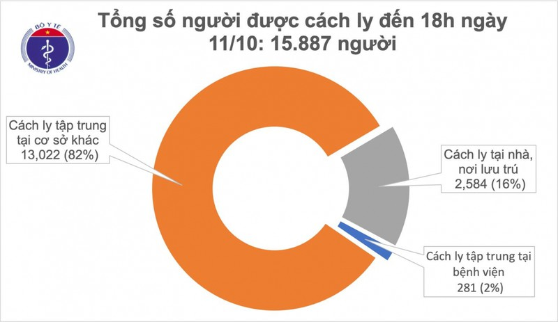 Chieu 11/10, Viet Nam co them 2 ca mac Covid-19 duoc cach ly khi nhap canh-Hinh-2