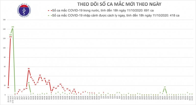 Chieu 11/10, Viet Nam co them 2 ca mac Covid-19 duoc cach ly khi nhap canh