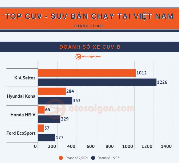 Top xe CUV/SUV ban chay nhat tai Viet Nam thang 2/2021-Hinh-2