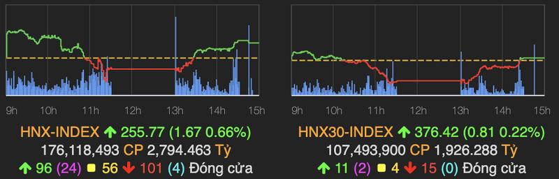 Nhom dau khi dao chieu xanh, VN-Index giam hon 18 diem-Hinh-2