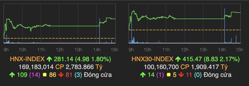 VN-Index tang manh 11 diem, 3 co phieu ngan hang 'tim ngat'-Hinh-2