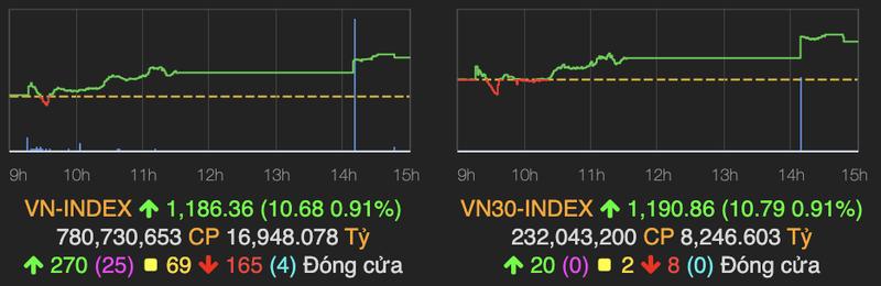 VN-Index tang manh 11 diem, 3 co phieu ngan hang 'tim ngat'