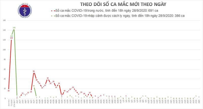 3 ca mac moi COVID-19 la nguoi nhap canh, Viet Nam co 1.077 benh nhan