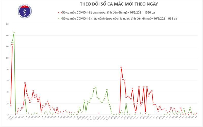 Sang 16/3, co 2 ca mac COVID-19 o o dich Kim Thanh - Hai Duong