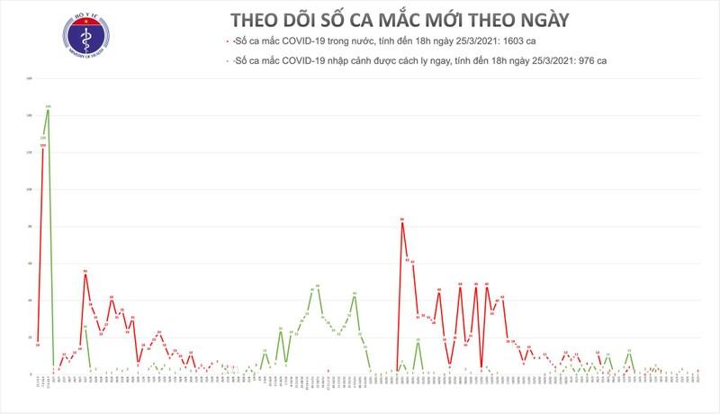 Chieu 25/3, co 2 ca mac COVID-19 tai Hai Duong va 1 ca nhap canh