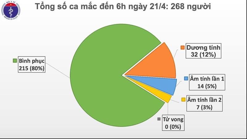 Sang 21/4: Viet Nam 5 ngay khong co ca moi, 53 benh nhan COVID-19 dang dieu tri-Hinh-2
