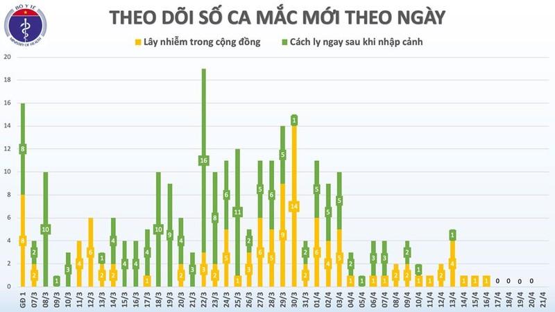 Sang 21/4: Viet Nam 5 ngay khong co ca moi, 53 benh nhan COVID-19 dang dieu tri-Hinh-3