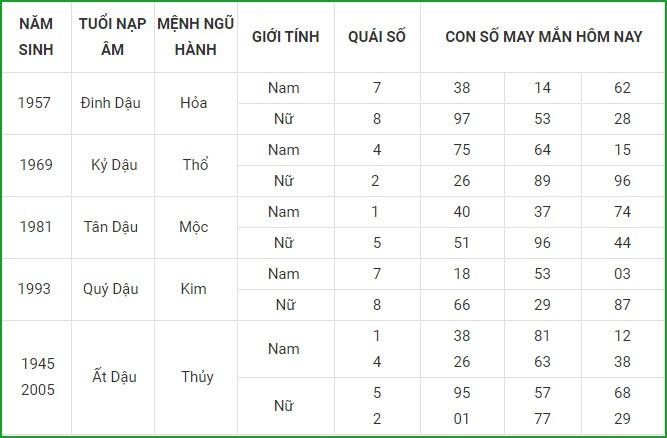 Con so may man hom nay 5/3/2021 cua 12 con giap-Hinh-10