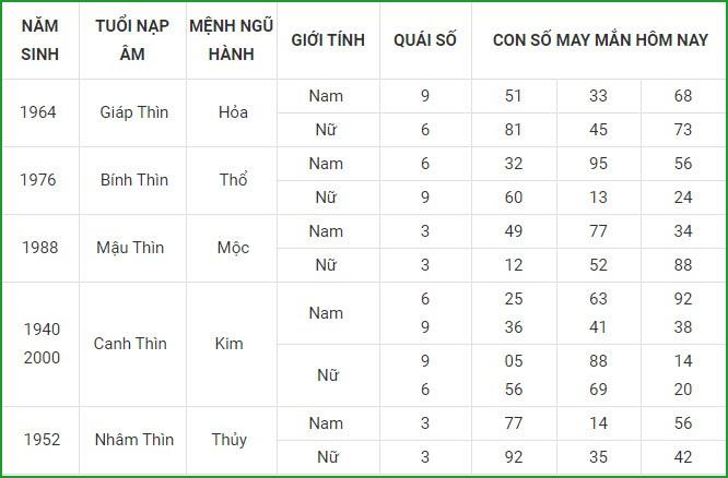 Con so may man hom nay 5/3/2021 cua 12 con giap-Hinh-5