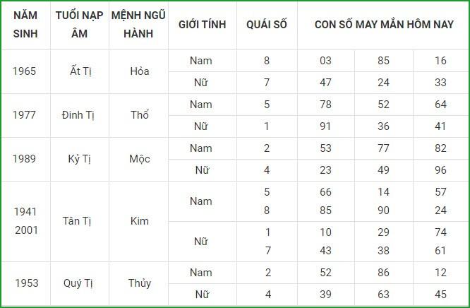 Con so may man hom nay 5/3/2021 cua 12 con giap-Hinh-6