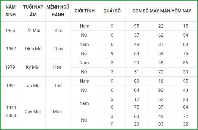 Con so may man hom nay 5/3/2021 cua 12 con giap-Hinh-8