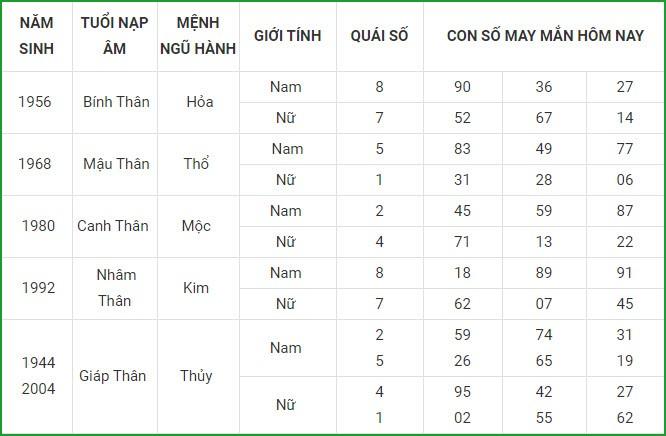 Con so may man hom nay 5/3/2021 cua 12 con giap-Hinh-9