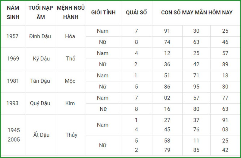 Con so may man hom nay 15/3/2021 cua 12 con giap-Hinh-10