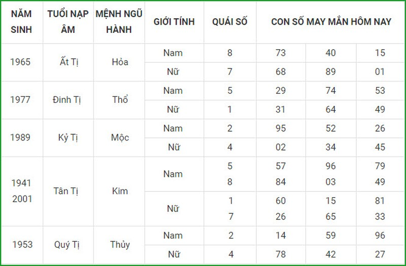 Con so may man hom nay 15/3/2021 cua 12 con giap-Hinh-6