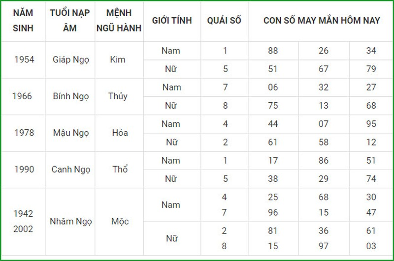 Con so may man hom nay 15/3/2021 cua 12 con giap-Hinh-7