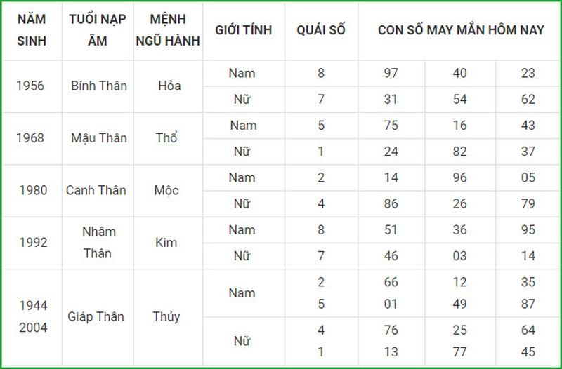 Con so may man hom nay 15/3/2021 cua 12 con giap-Hinh-9