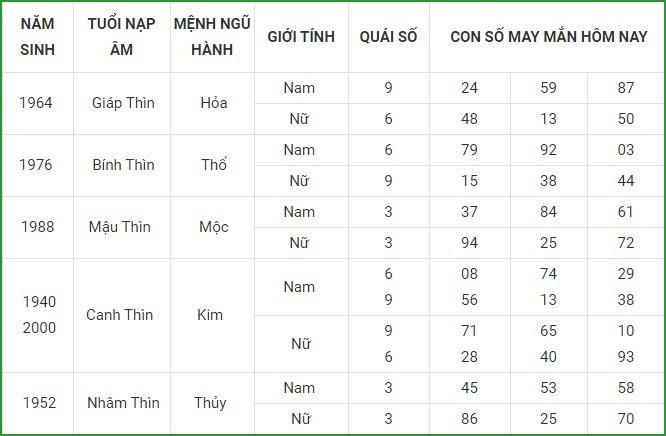 Con so may man hom nay 22/3/2021 cua 12 con giap-Hinh-5