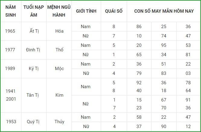 Con so may man hom nay 22/3/2021 cua 12 con giap-Hinh-6