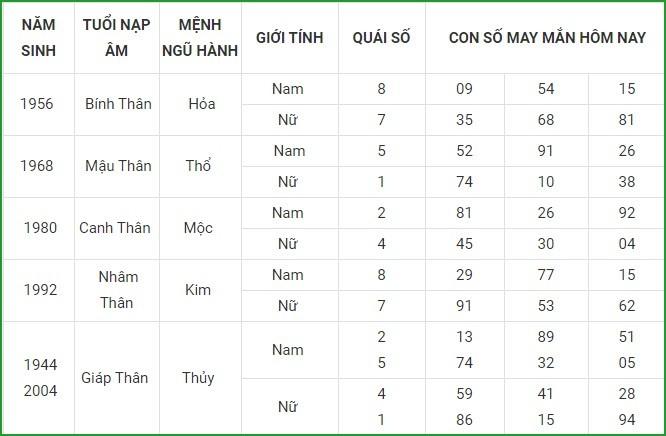 Con so may man hom nay 22/3/2021 cua 12 con giap-Hinh-9