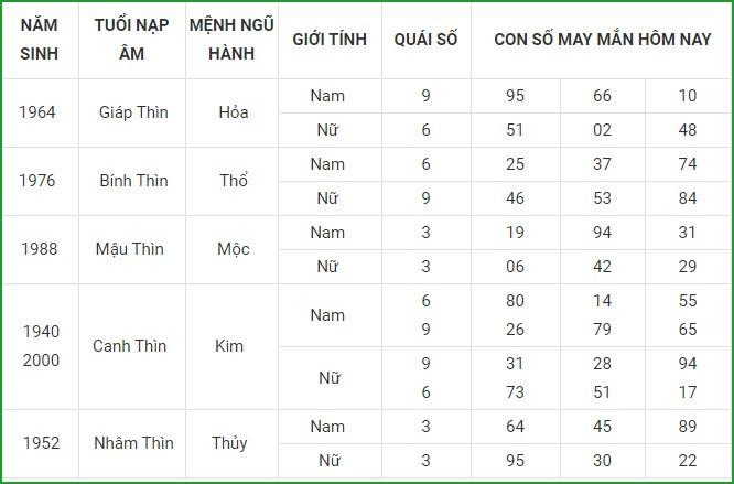 Con so may man hom nay 26/3/2021 cua 12 con giap-Hinh-5