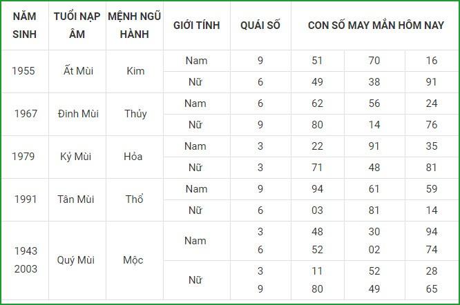 Con so may man hom nay 26/3/2021 cua 12 con giap-Hinh-8
