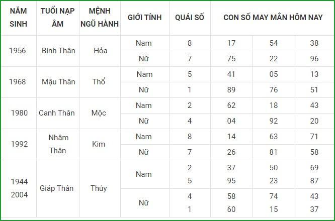 Con so may man hom nay 26/3/2021 cua 12 con giap-Hinh-9