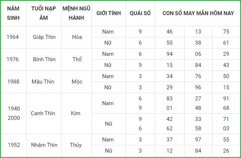 Con so may man hom nay 5/4/2021 cua 12 con giap-Hinh-5