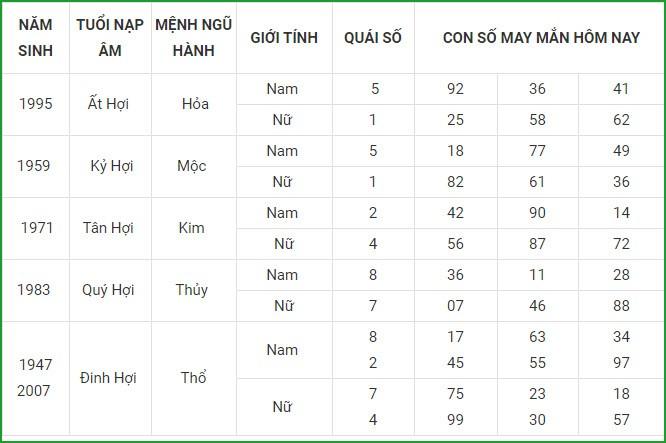 Con so may man hom nay 6/4/2021 cua 12 con giap-Hinh-12