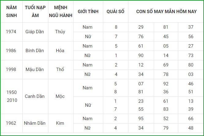 Con so may man hom nay 6/4/2021 cua 12 con giap-Hinh-3