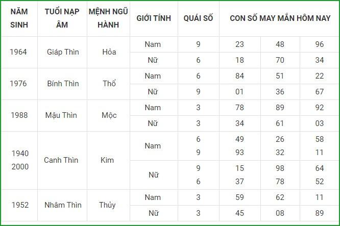 Con so may man hom nay 6/4/2021 cua 12 con giap-Hinh-5
