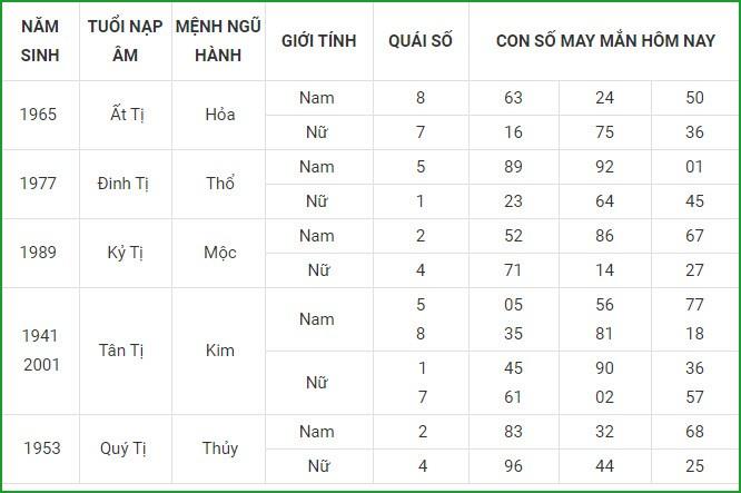 Con so may man hom nay 6/4/2021 cua 12 con giap-Hinh-6